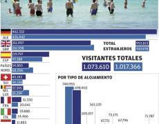 La temporada turística se alarga gracias a las viviendas de alquiler