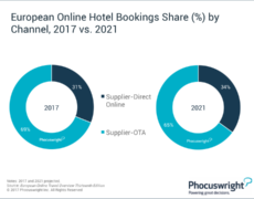 Airbnb, el ganador de la lucha entre hoteles y OTAs por la distribución online