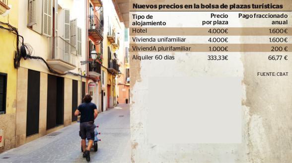Se anuncian los precios de las nuevas plazas turísticas en Baleares