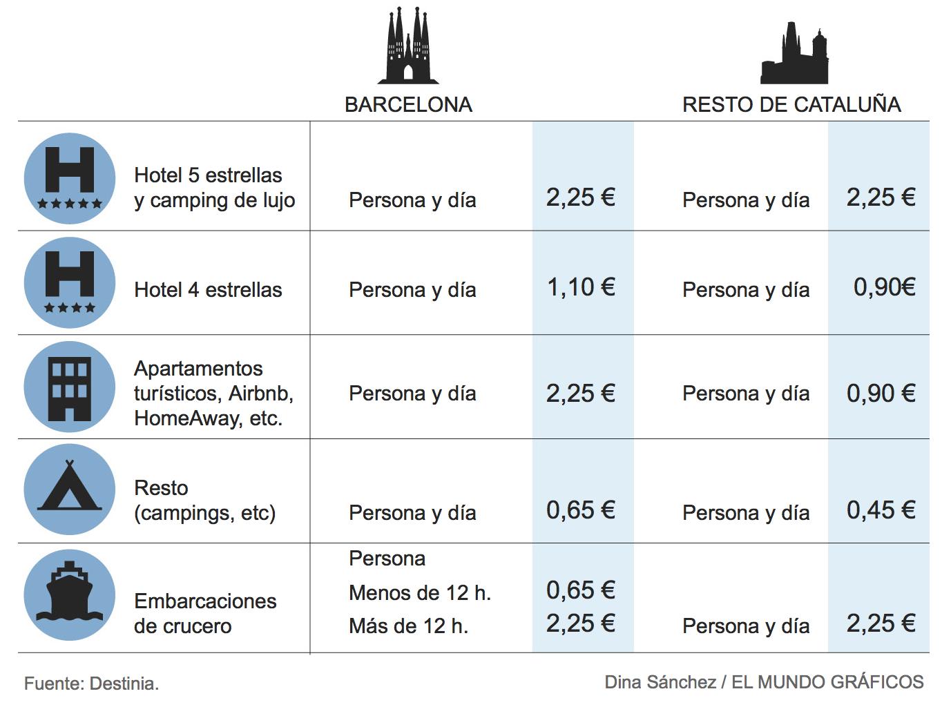 Comparativa Tasas Turísticas en Cataluña, Baleares y resto de Europa.